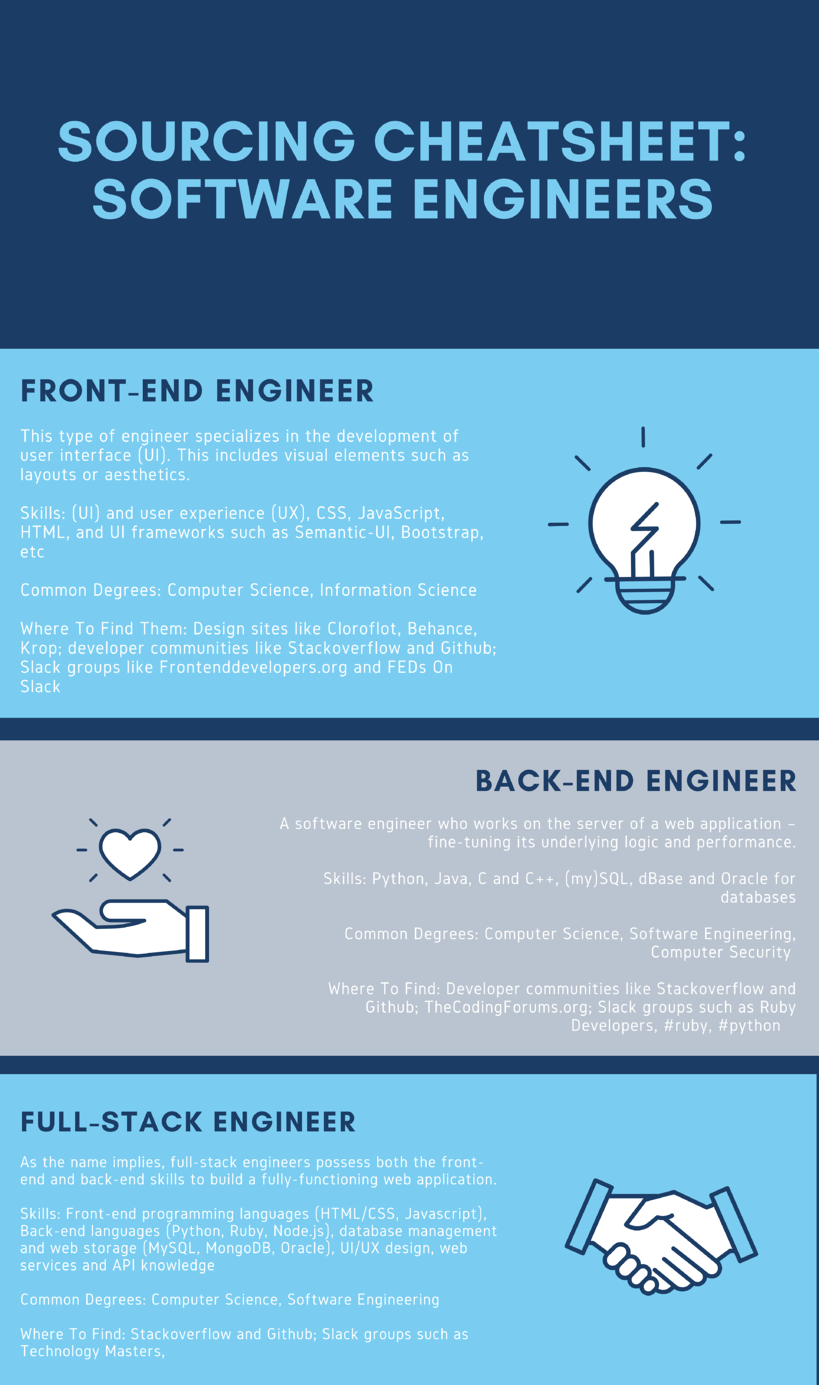 Cheatsheet How To Source Software Engineers