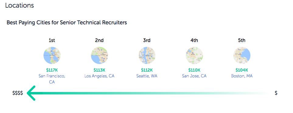 Paysa Sr Technical Recruiter Salaries by Location