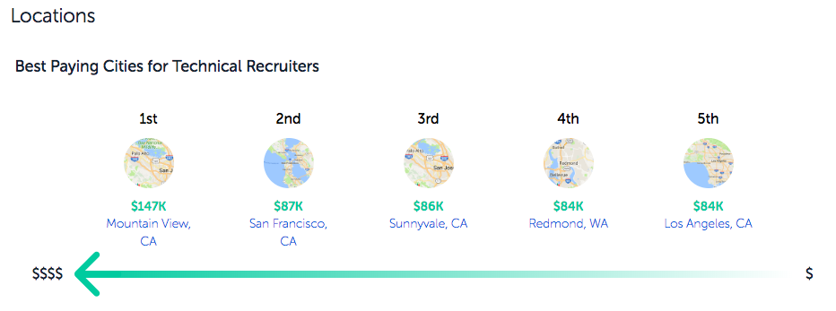 Paysa Technical Recruiter Salaries by Location