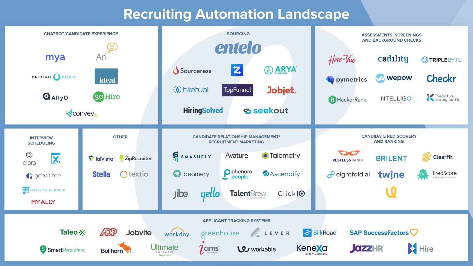 Recruiting Automation Landscape Image