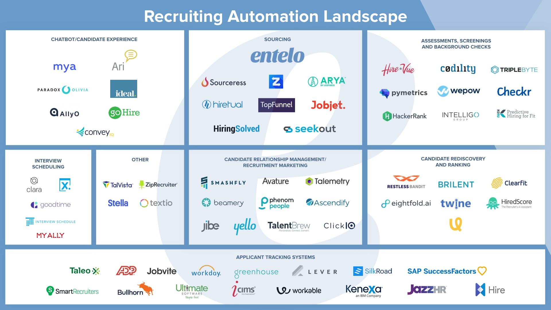 Recruiting Automation Landscape Image