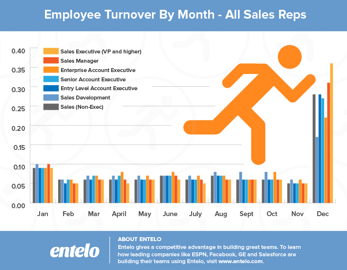 Salespeople More Likely to Move