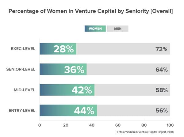 WomenVC-Seniority-Overall