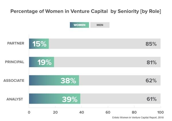 WomenVC-Seniority-Role-(1)